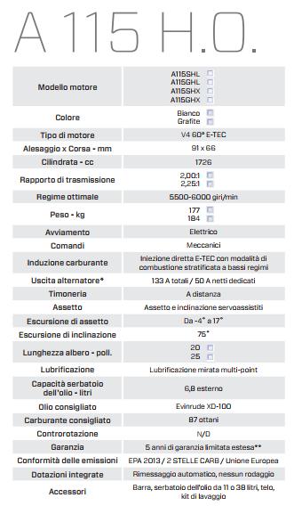 Evinrude-E115HO-caratteristiche